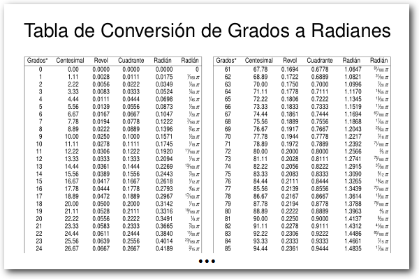 Tabla De Conversiones. Tabla De Conversion De