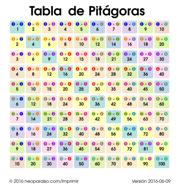 Tabla De Multiplicar A Colores  Tabla Pitag  Rica